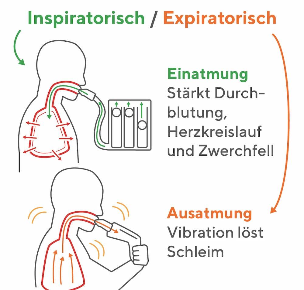 Exspiratorische und Inspiratorische Atemtrainer
