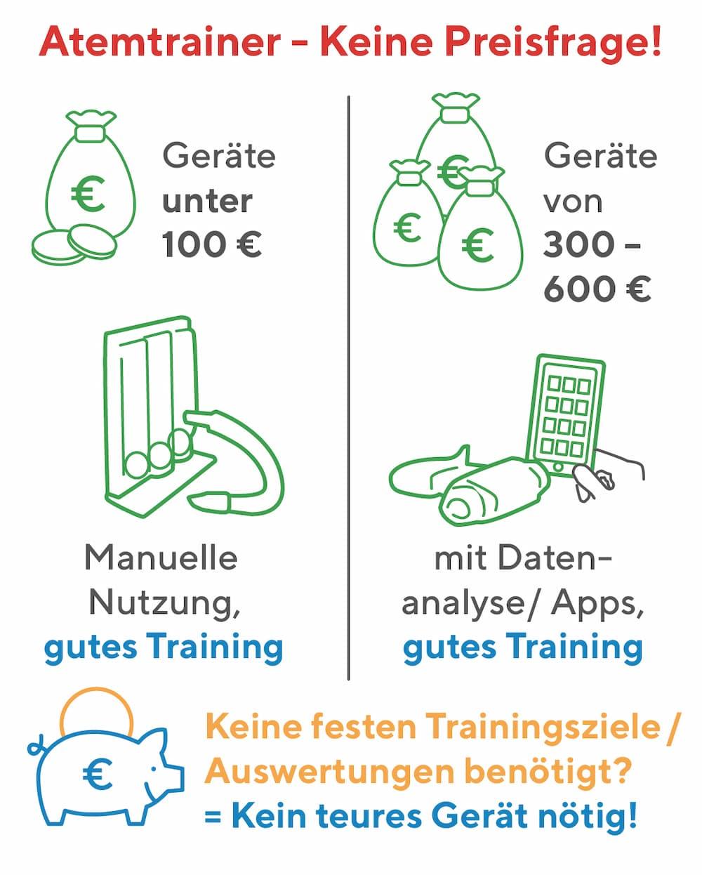 Kosten von Atemtrainern