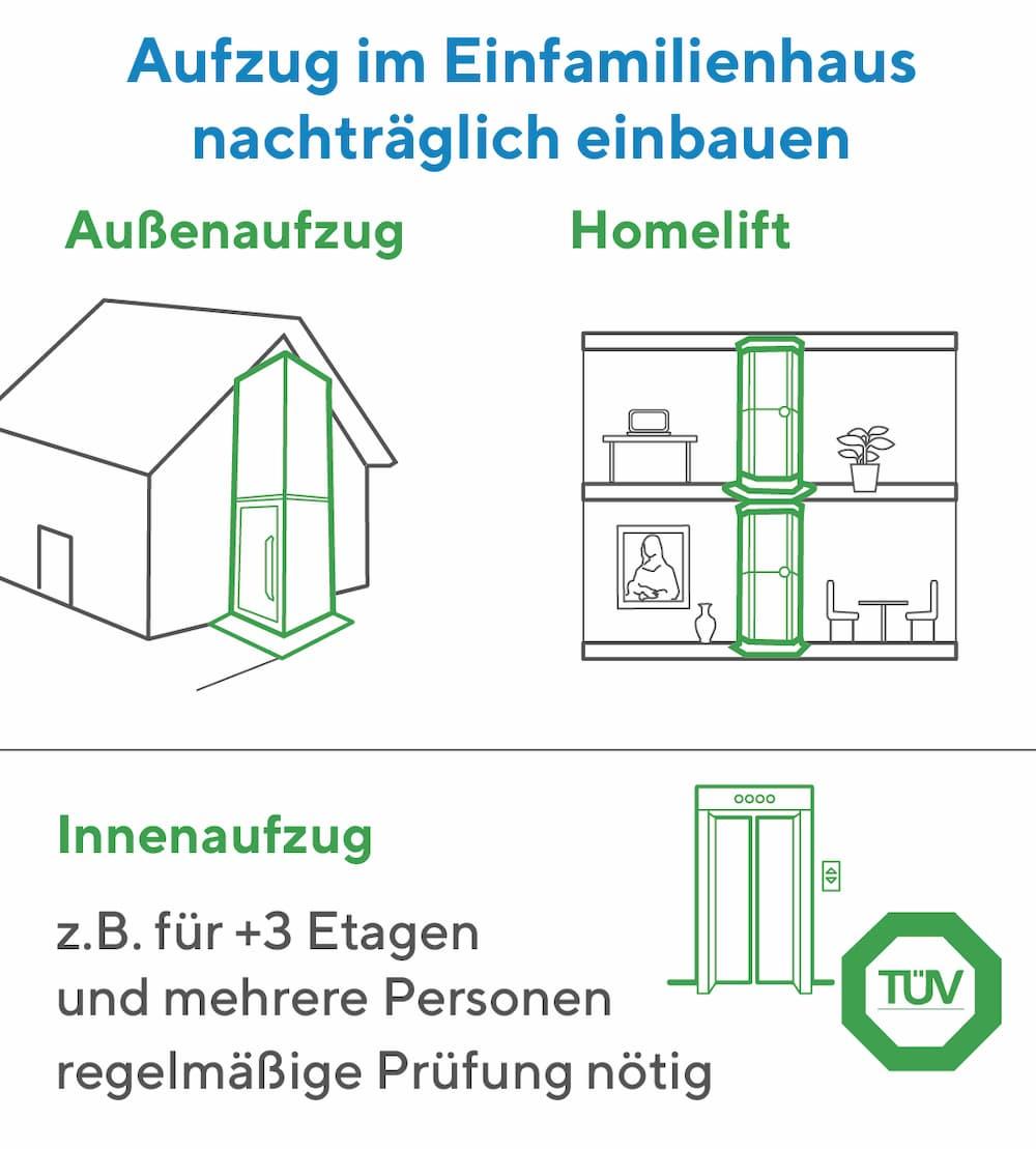 Aufzug iM Einfamilienhaus nachträglich einbauen: Diese Möglichkeiten gibt es