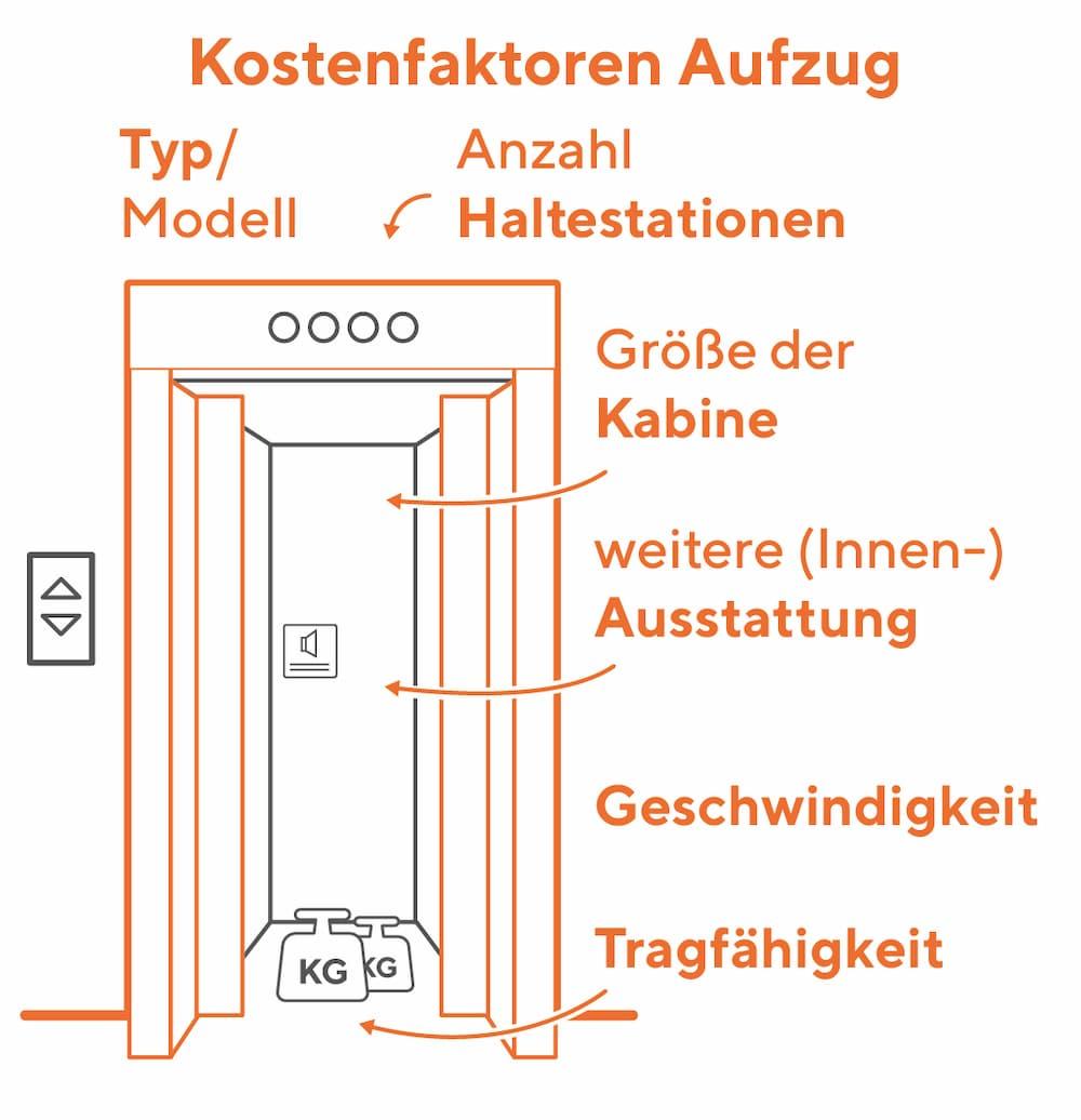Aufzug: Diese Kostenfaktoren bestimmen den Preis