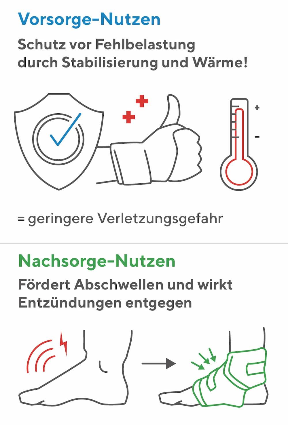 Bandagen: Vorsorge und Nachsorge