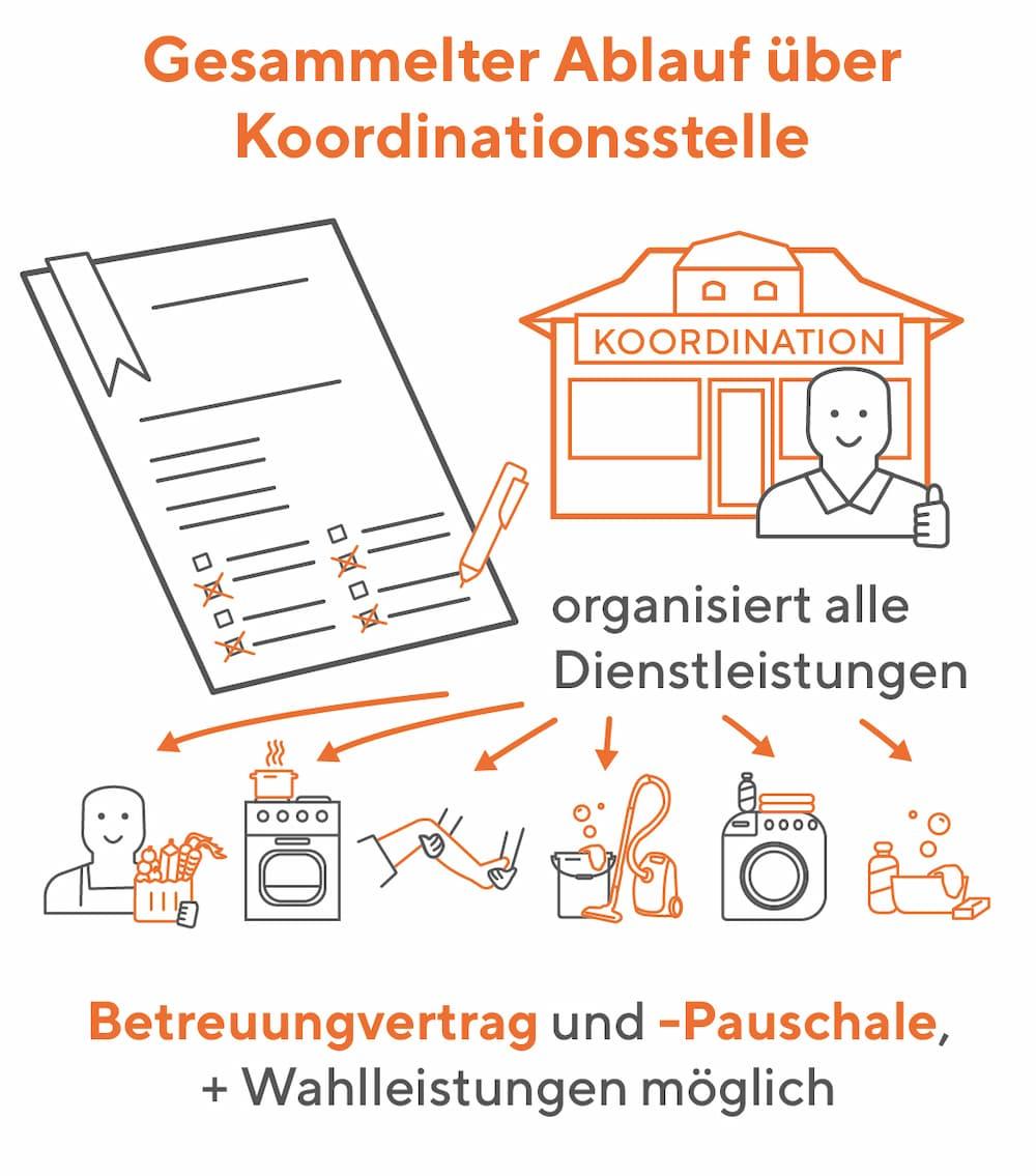 Betreutes Wohnen Zuhause: Eine Koordinierungsstelle hilft bei der Organisierung