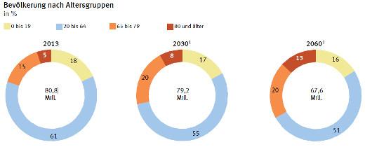 Bevölkerung nach Altersgruppen © Statistisches Bundesamt