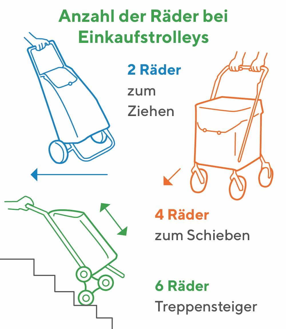 Wichtig: Die Anzahl der Räder bei Einkaufstrolleys bestimmt die Nutzung