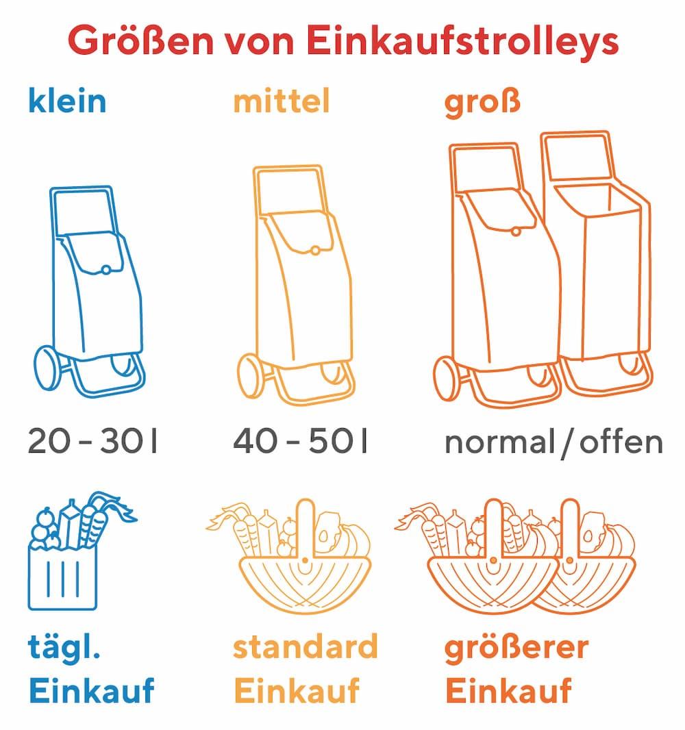 Größen von Einkaufstrolleys