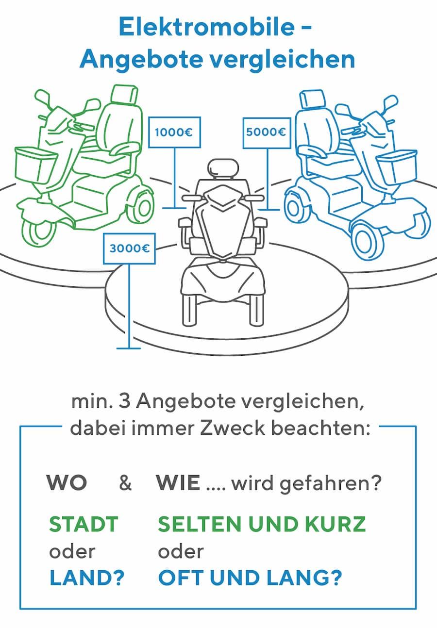 Elektromobil: Angebote vergleichen
