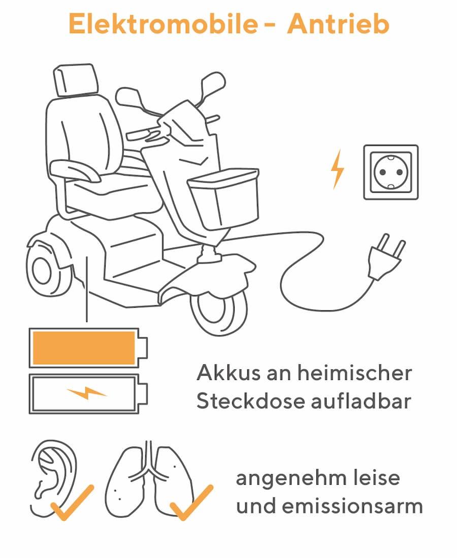 Elektromobil Antrieb