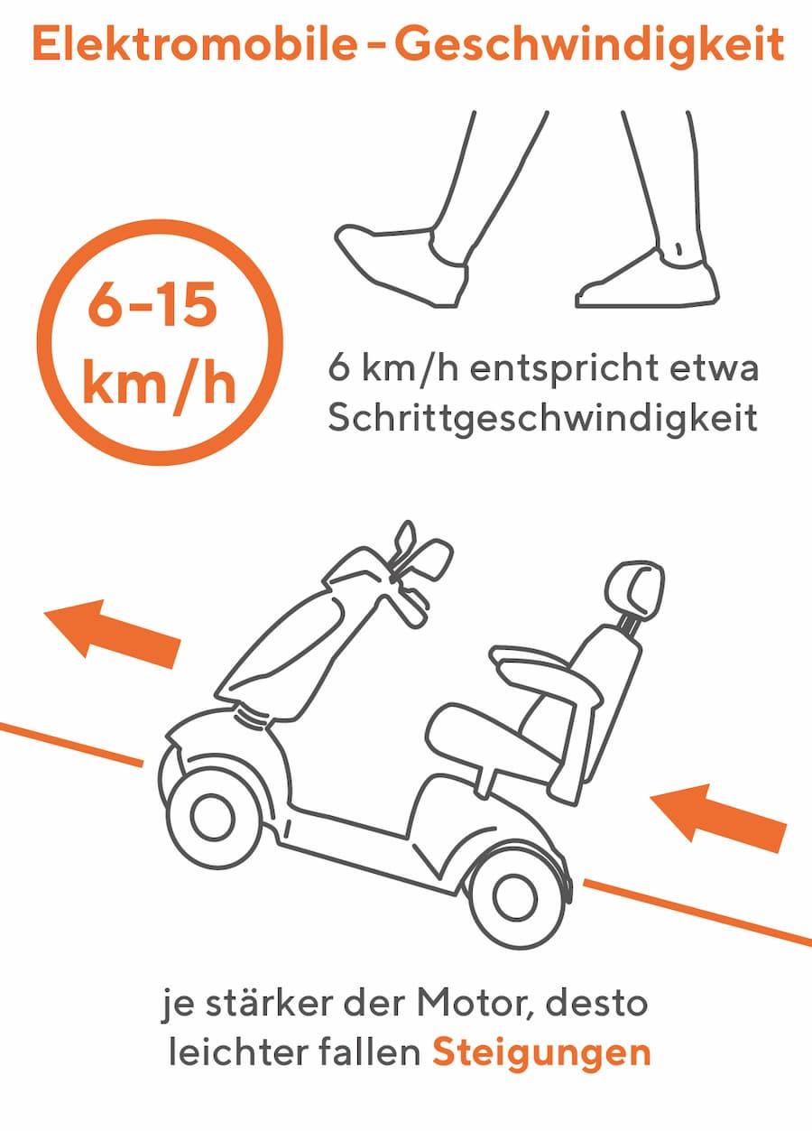 Elektromobil Geschwindigkeit