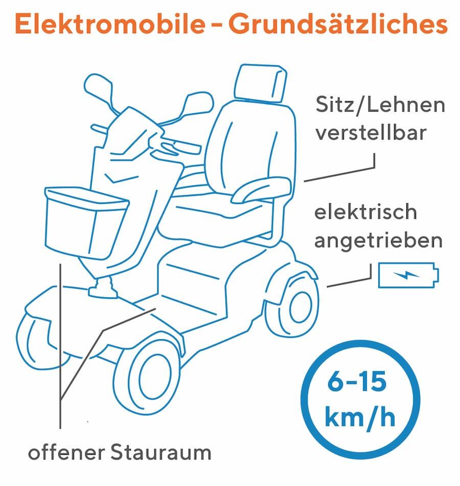 Elektromobil: Grundsätzliche Eigenschaften