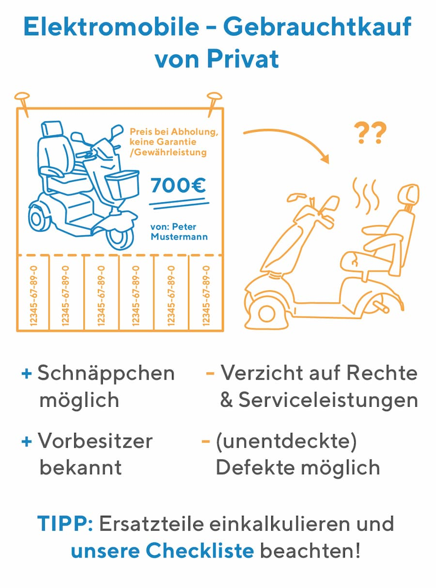 Elektromobil: Kauf von Privat