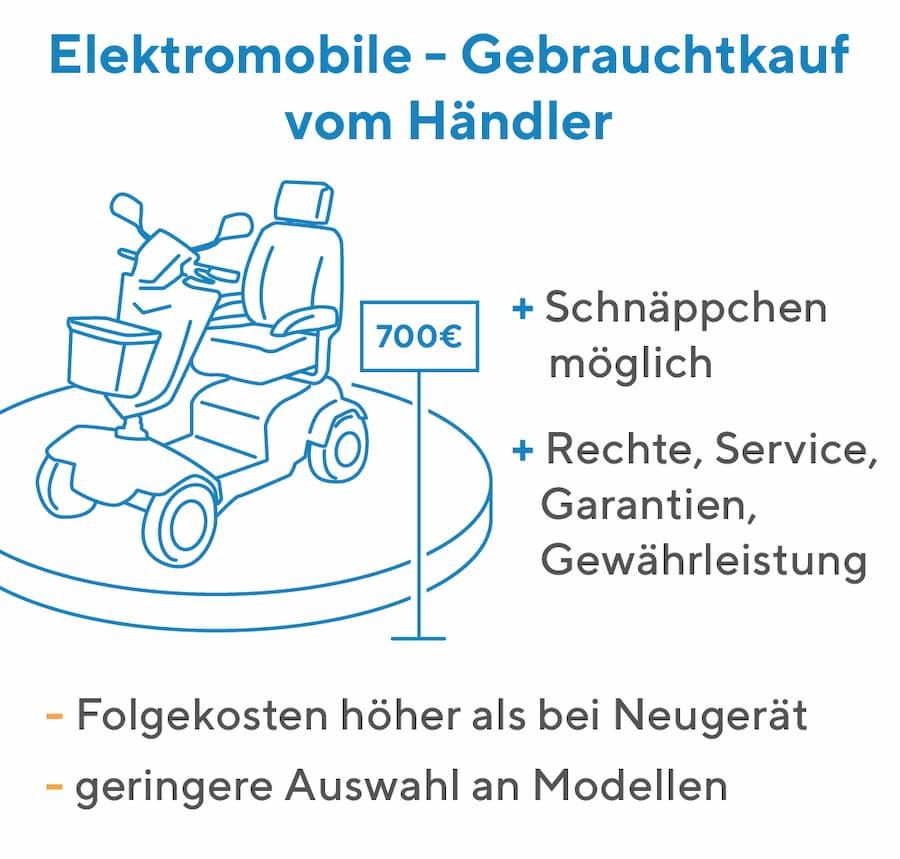 Elektromobil: Kauf vom Händler