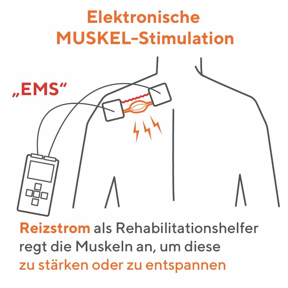 EMS Elektronische Muskel-Stimulation