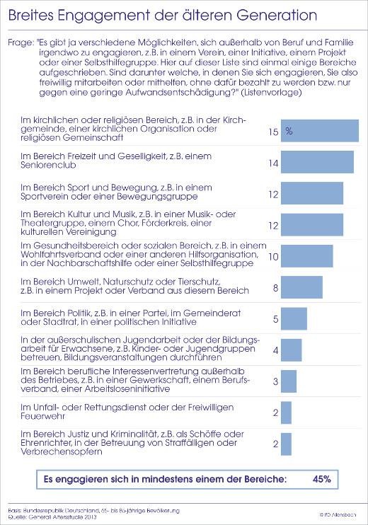 Engagement der älteren Generation © Generali Deutschland