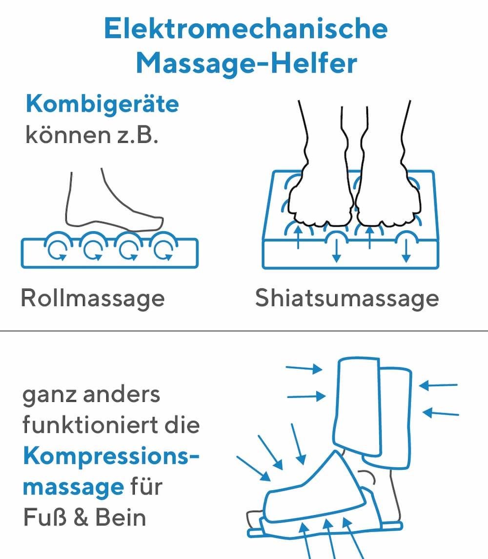 Fußmassage: Elektromechanische Helfer