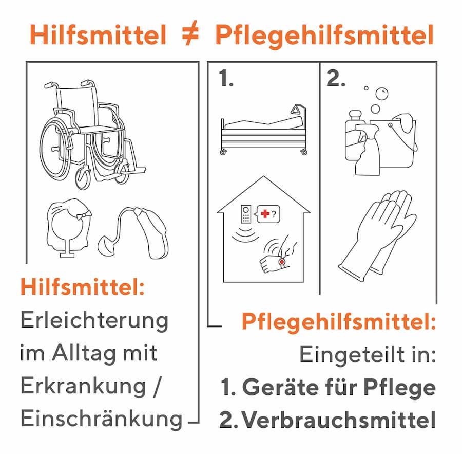 Nicht verwechseln: Hilfsmittel und Pflegehilfsmittel