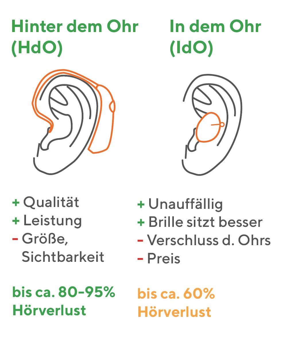 Hörgeräte: Hinter dem Ohr und In dem Ohr