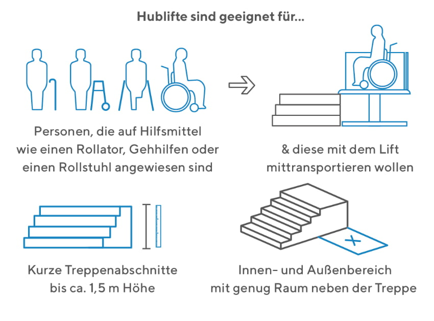 Hublift: Geeigneter Personenkreis