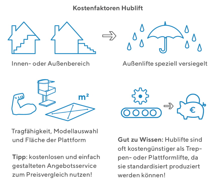 Kostenfaktoren eines Hublifts