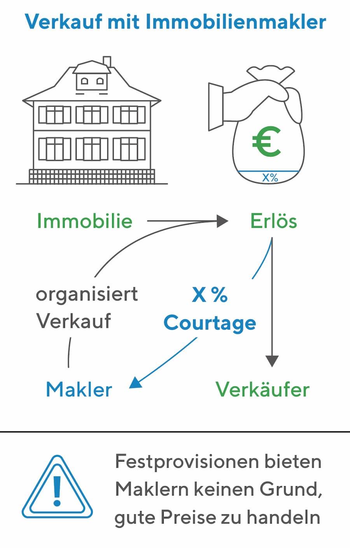 Immobilienverkauf: Verkauf über einen Makler