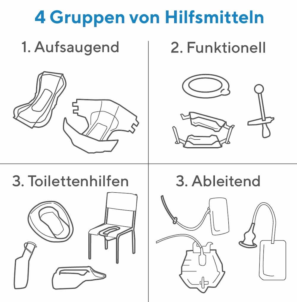 Inkontinenz: Man kann vier Gruppen von Hilfsmitteln unterscheiden