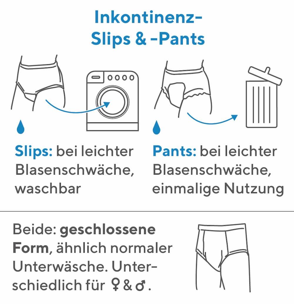 Inkontinenz Hilfsmittel: Slips und Pants
