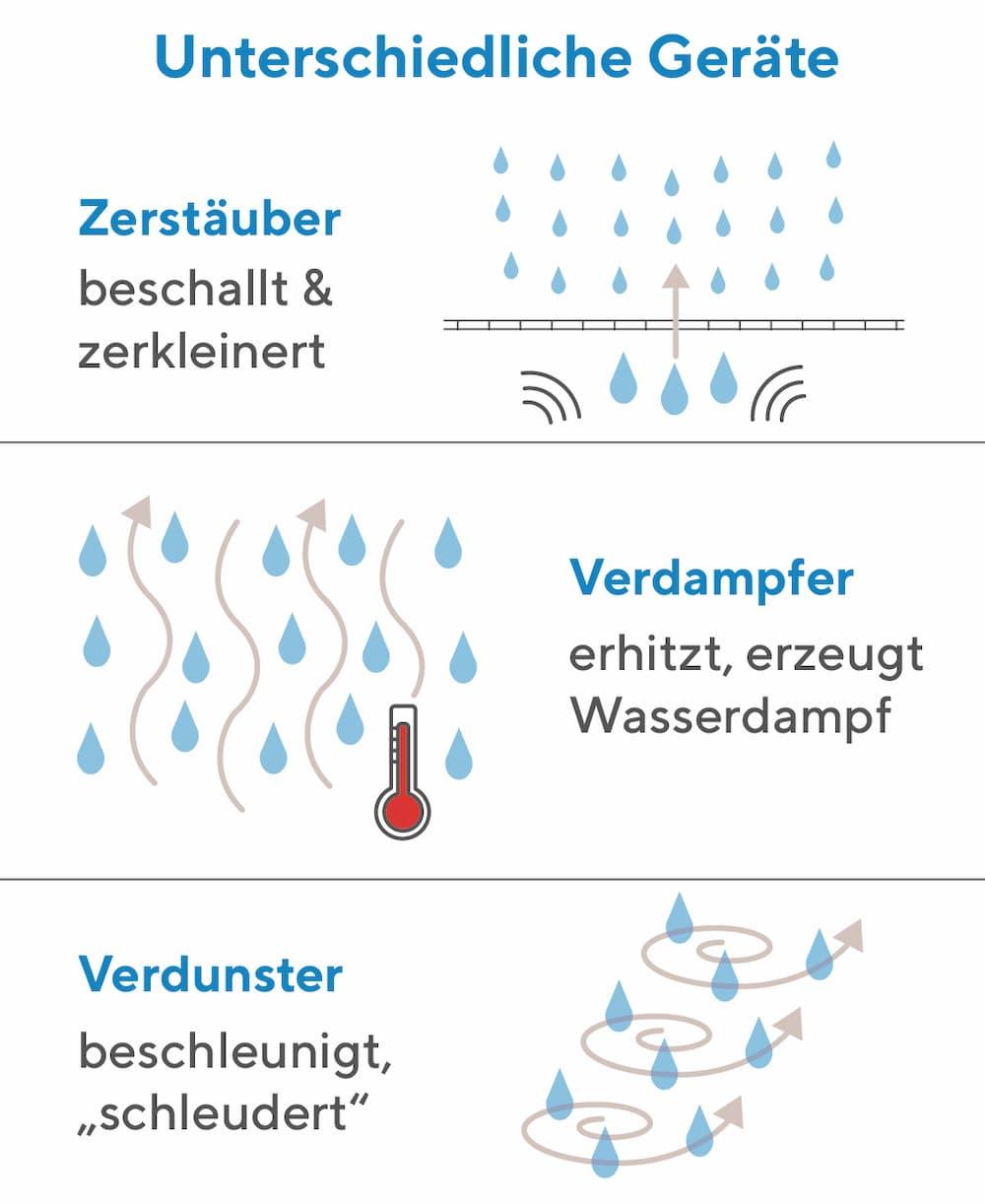 Luftbefeuchter: Deese Arten werden unterschieden