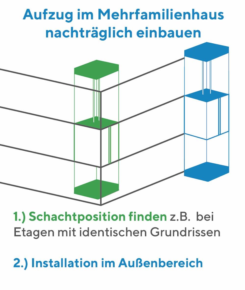 Aufzug im Mehrfamilienhaus nachträglich einbauen