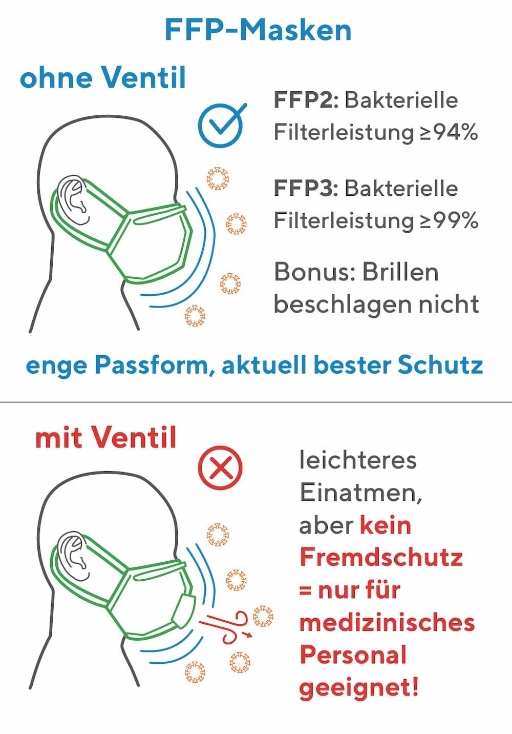 FFP-Masken bieten einen sehr guten Schutz