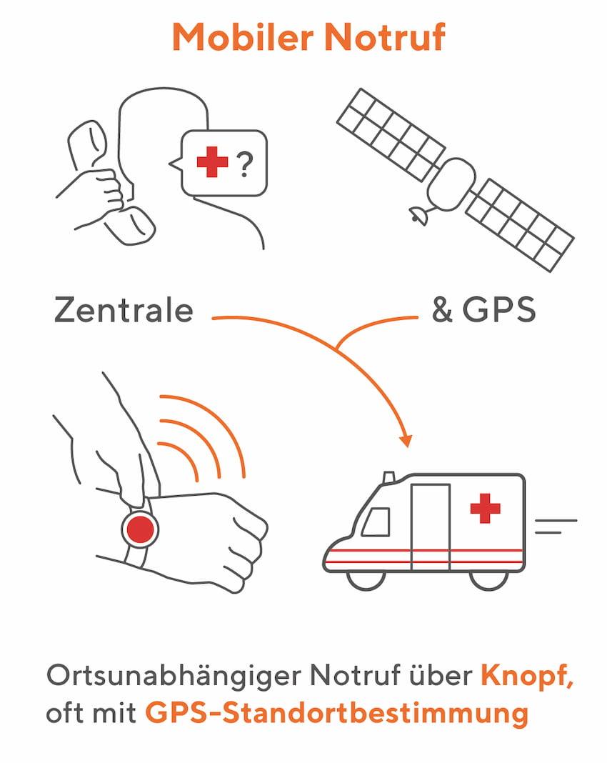 Mobiler Notruf: Standortbestimmung über GPS