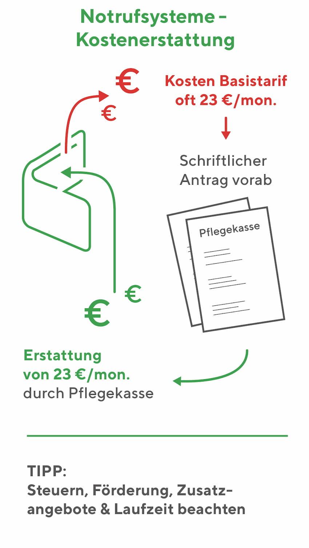 Notrufsysteme: Möglichkeiten der Kostenerstattung