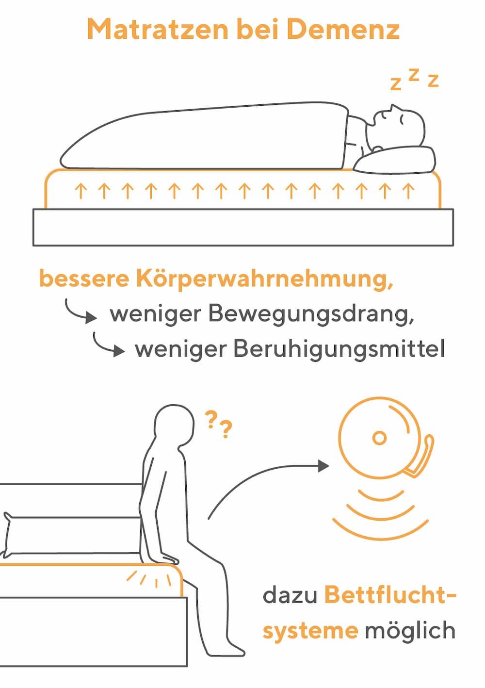 Matratzen bei Demenz: Diese Besonderheiten gibt es