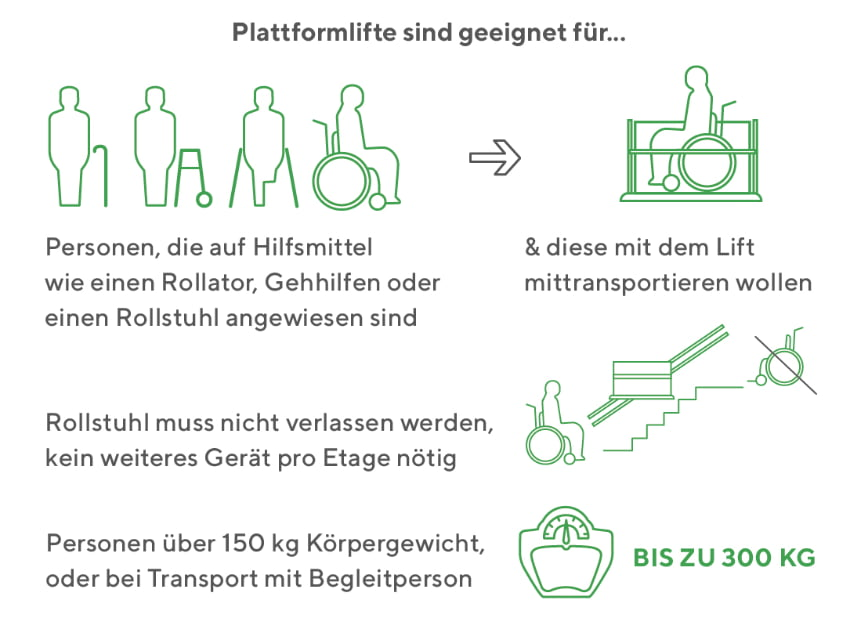Plattformlift: Für wenn ist der Plattformlift geeignet