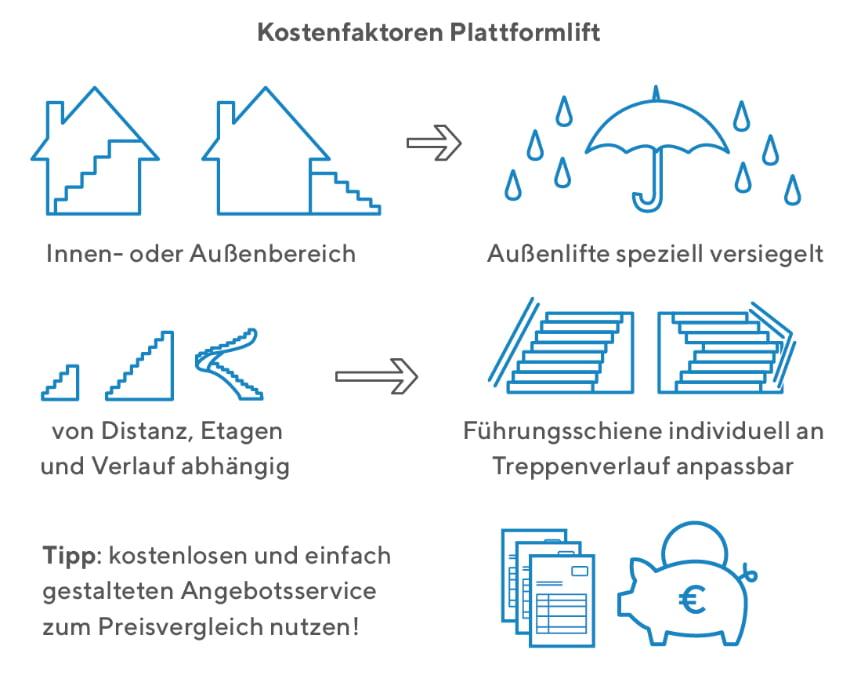 Plattformlift: Mit folgenden Kosten müssen Sie rechnen