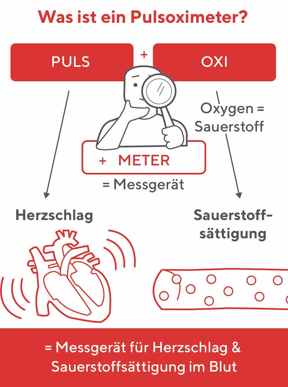Was ist ein Pulsoximeter?