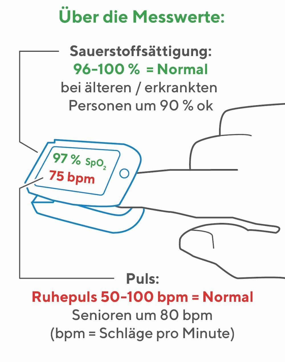 Pulsoximeter: Messwerte
