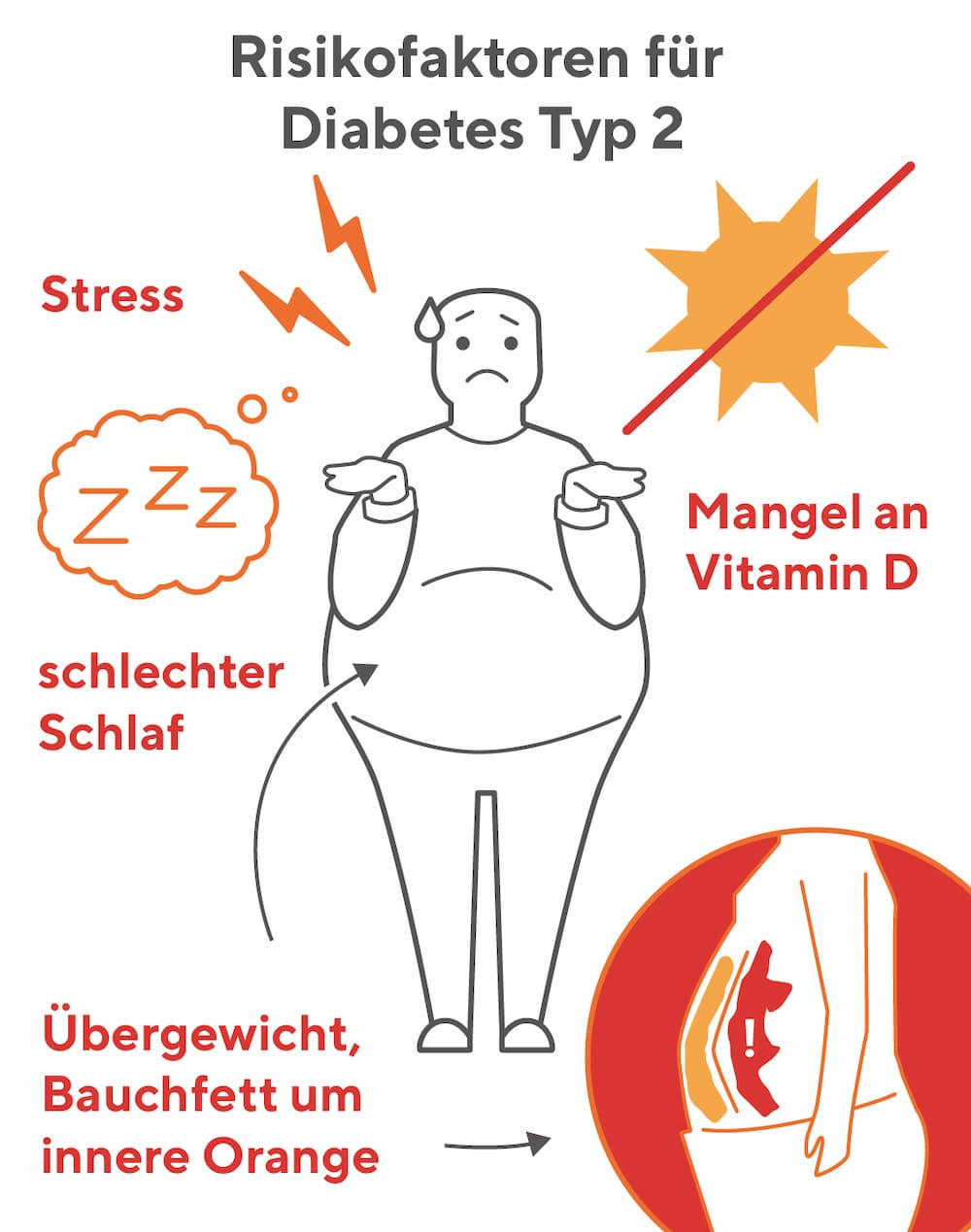Risikofaktoren für Diabetes Typ 2