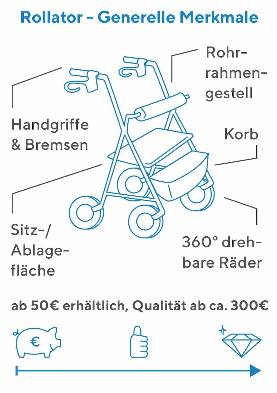 Rollator: Merkmale und Ausstattung
