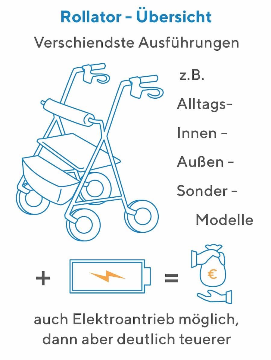 Rollator: Aufbau und Nutzung
