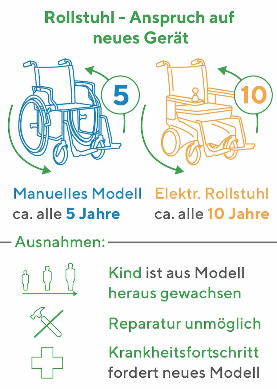 Rollstuhl: Wann hat man Anspruch auf ein Neugerät