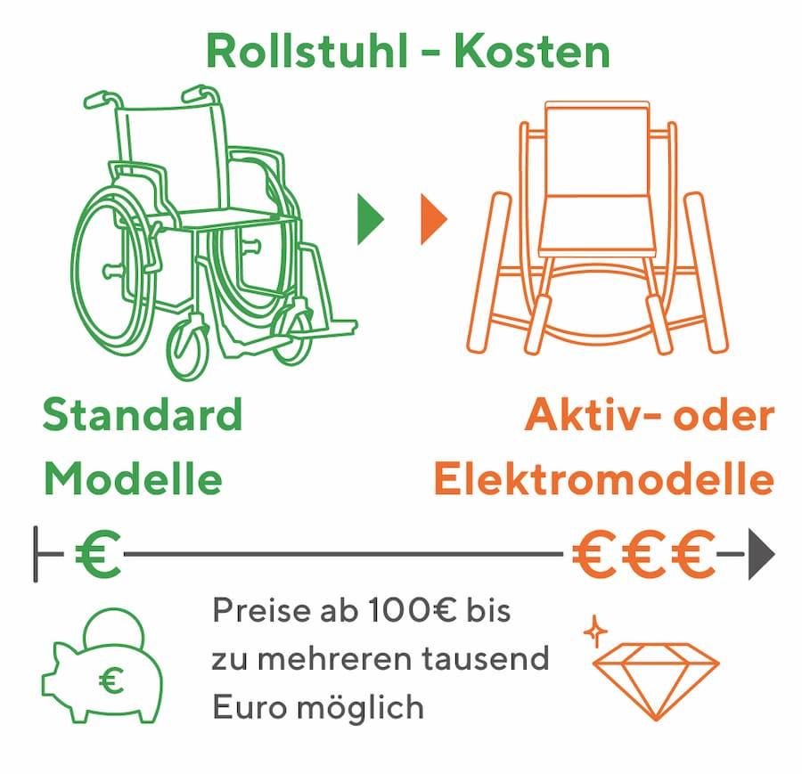Rollstuhl: Mit diesen Kosten müssen Sie rechnen
