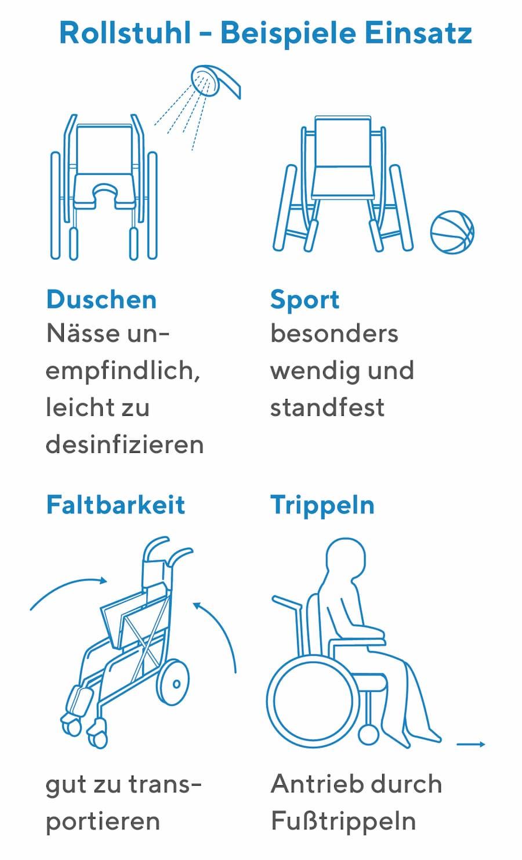 Rollstuhl-Typen: Verschiedene Einsatzbereiche