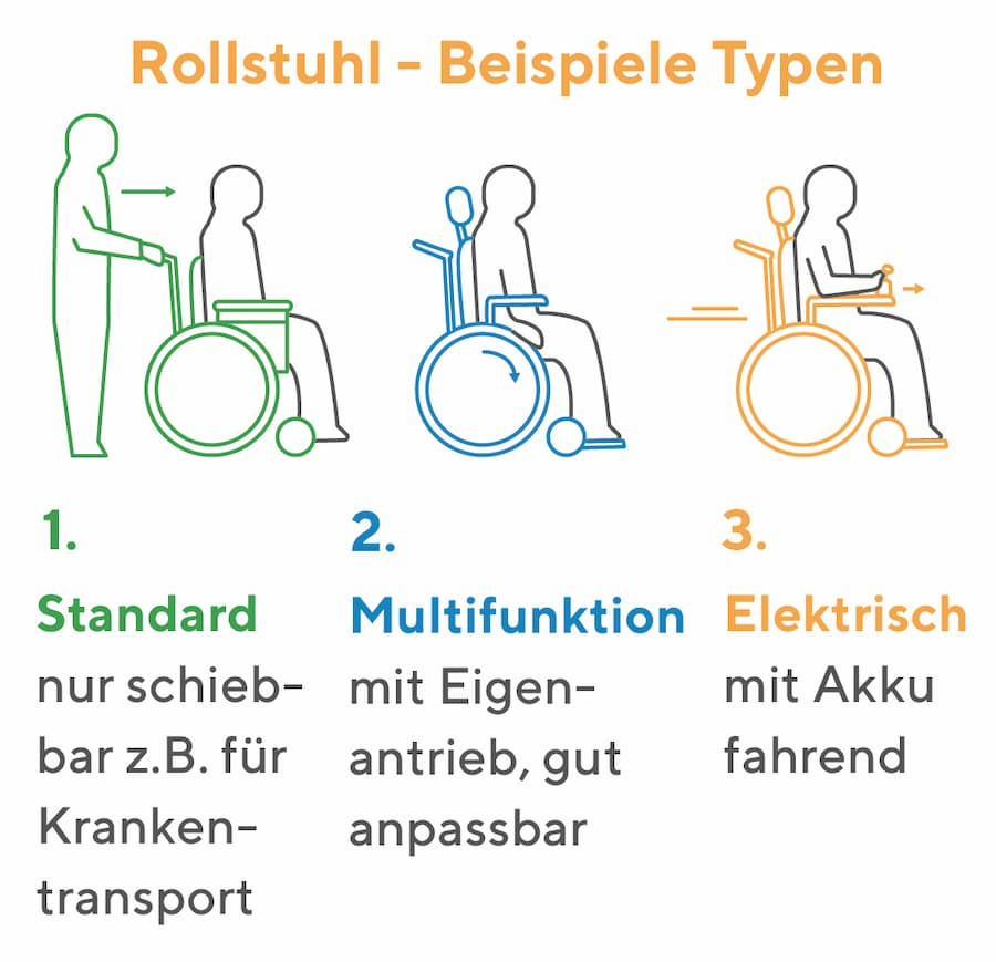 Rollstuhl Typen Beispiele