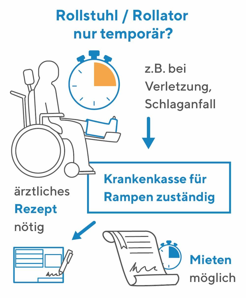 Bei nur temporärem Bedarf an Rollstuhlrampe ist die Krankenkasse zuständig