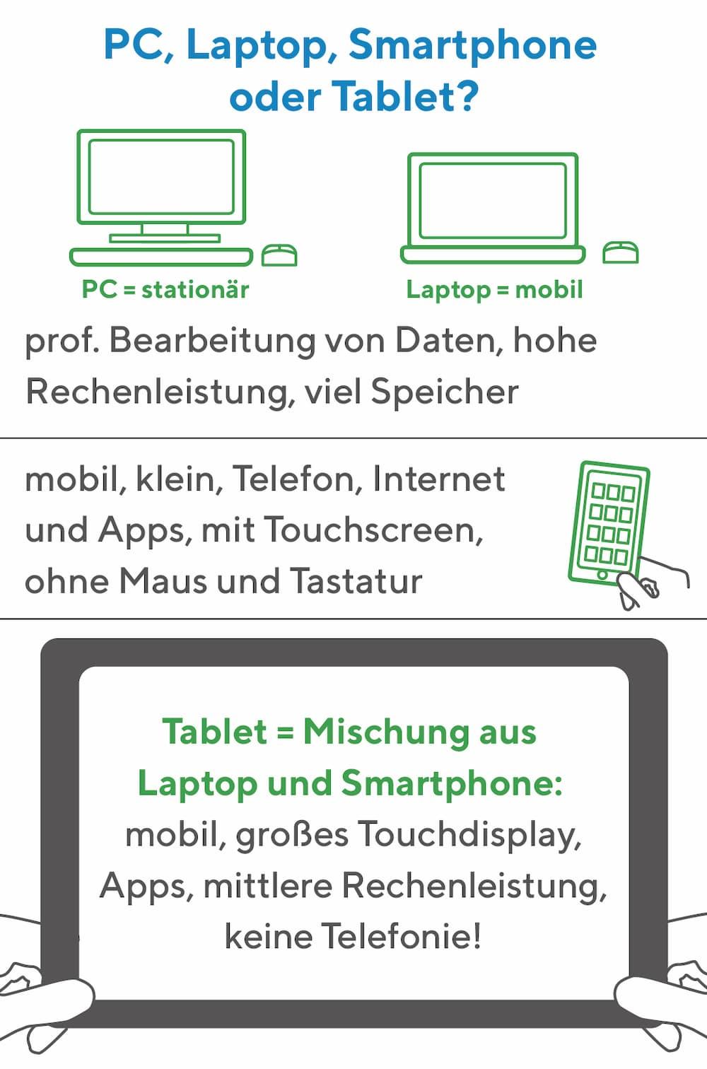 Unterschiede: Tablet, Laptop, PC oder Smarthpone