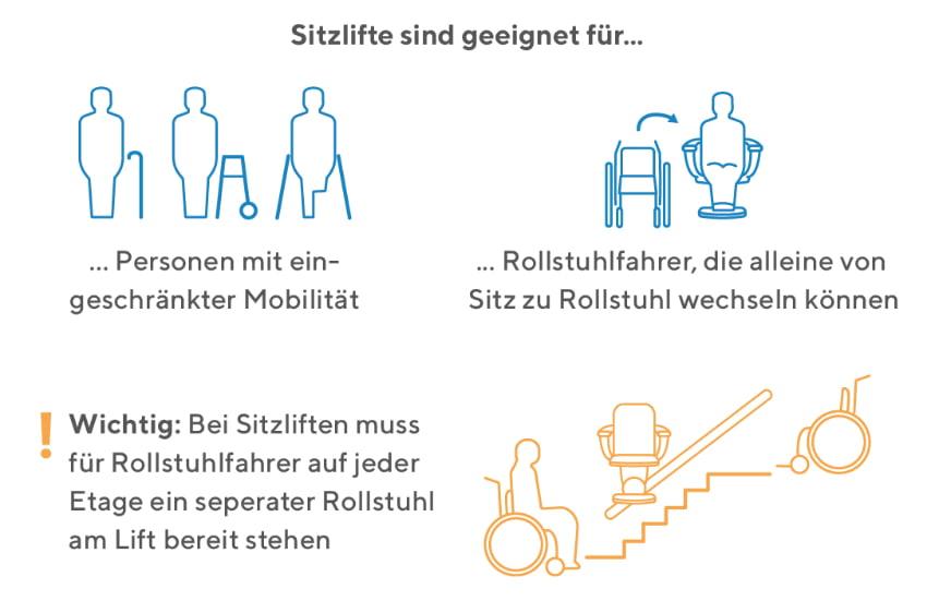 Der Sitzlift ist geeignet für folgenden Personenkreis