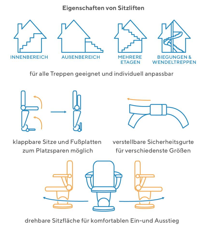 Eigenschaften eines Sitzliftes