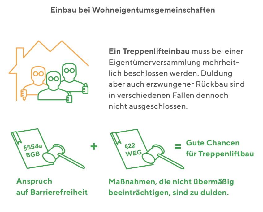 Treppenlift: Einbau bei Wohneigentumsgemeinschaften