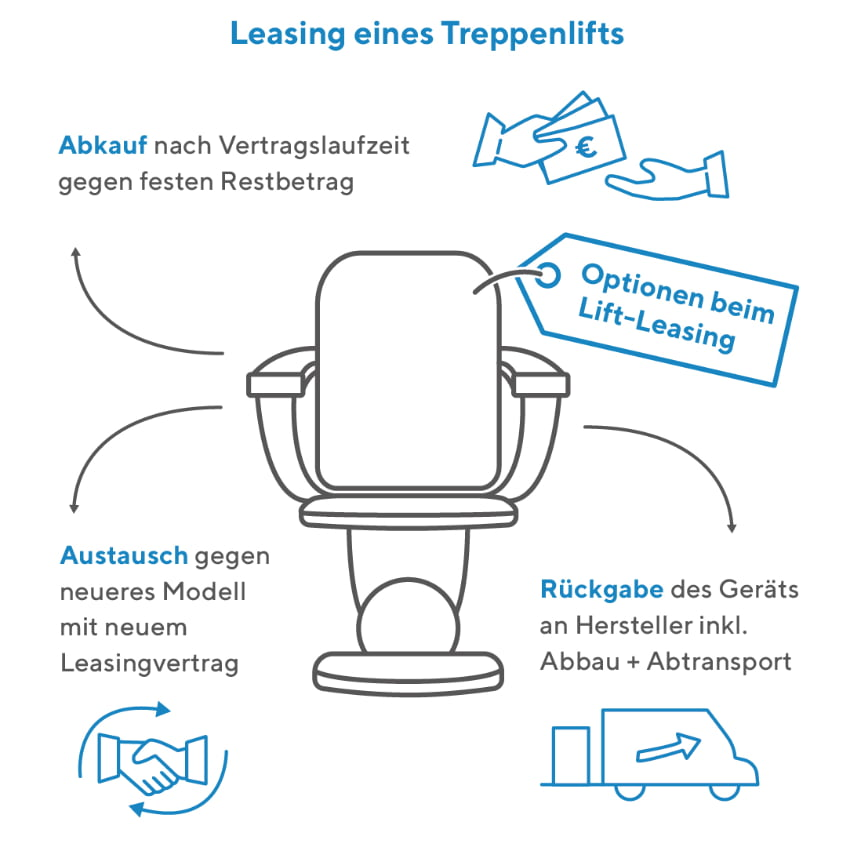 Leasing eines Treppenlifts