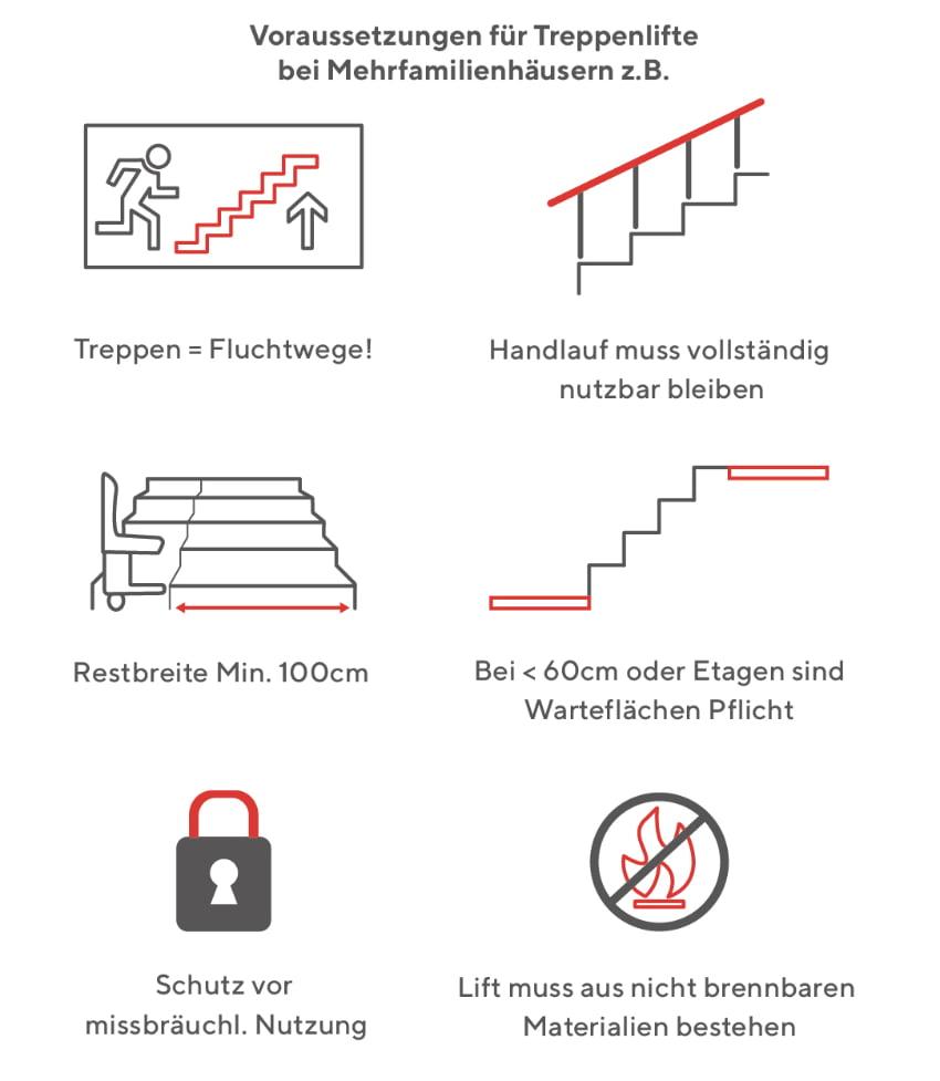 Treppenlift im Mehrfamilienhaus: Wichtige Voraussetzungen