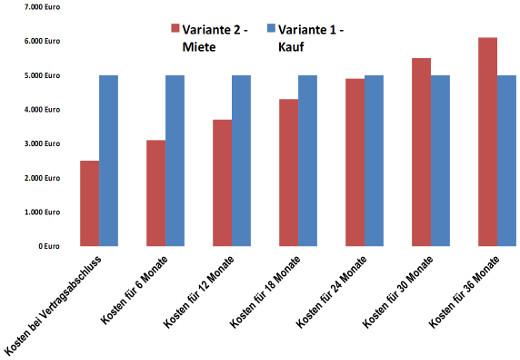 Beispiel Vergleich Kosten Treppenlift Miete oder Kauf